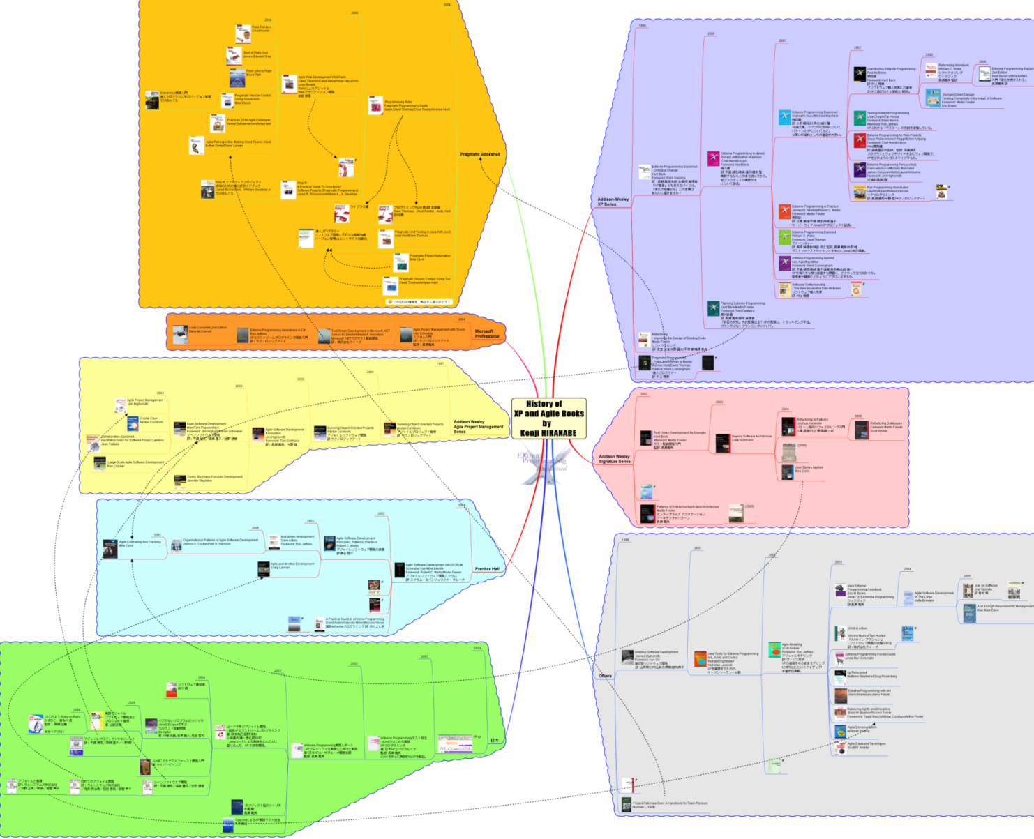 here s a mind map of the history of xp agile books